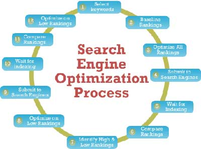 SEO Optimization Process